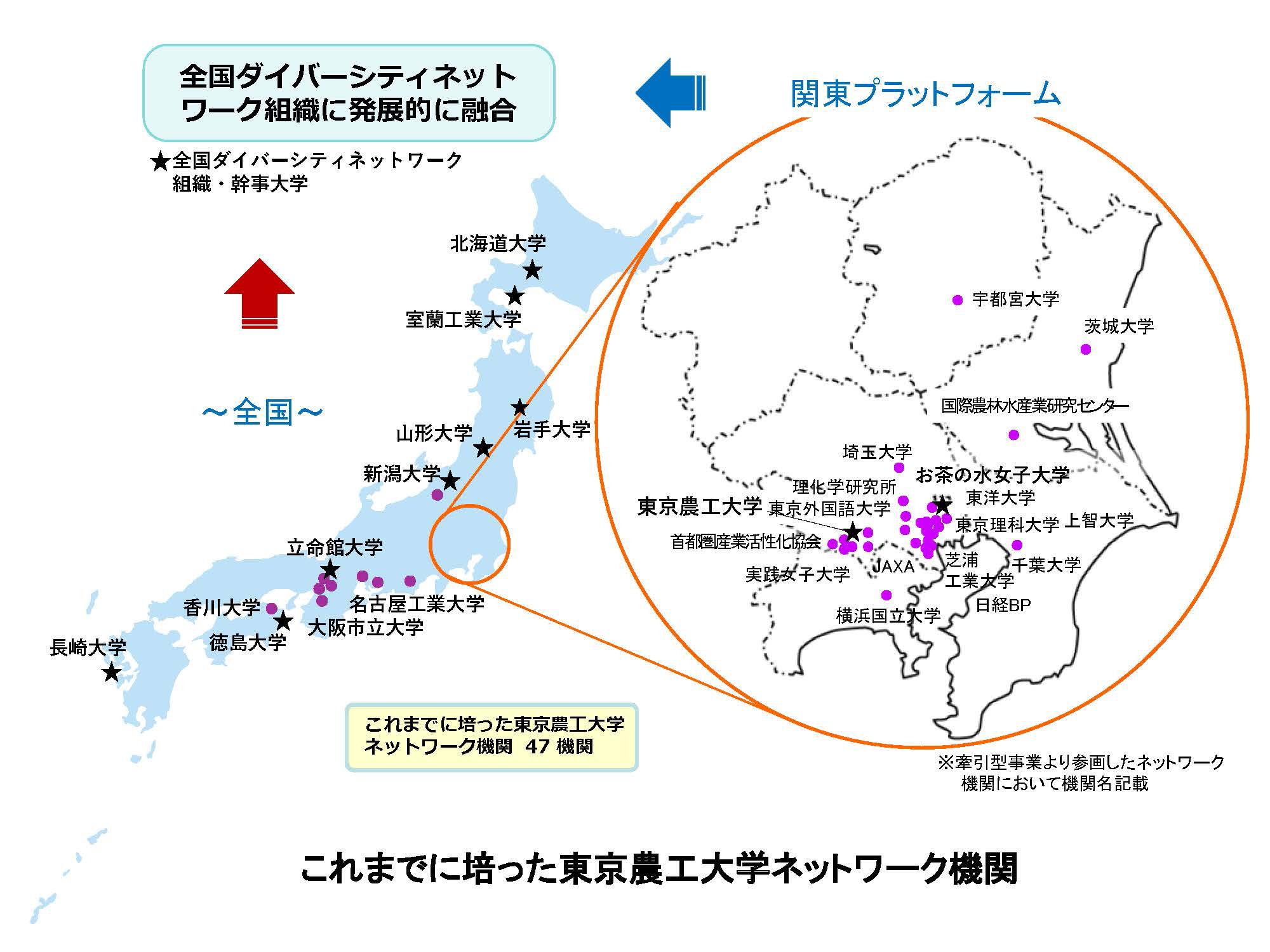 これまでに培った東京農工大学ネットワーク機関