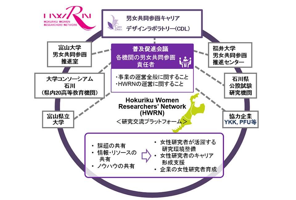 HWRN/ホウルネット