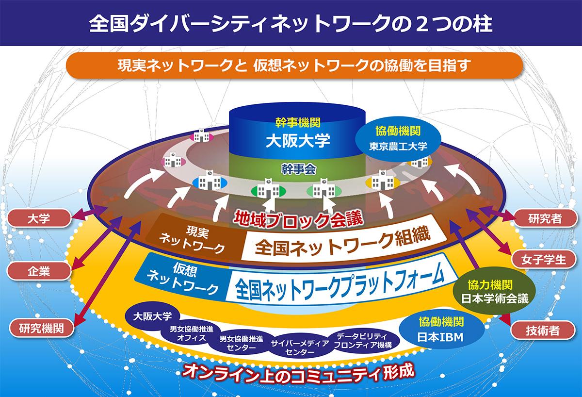 「全国ダイバーシティネットワーク」の構築
