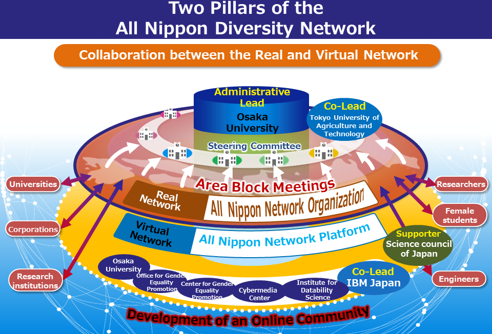 Two Pillars of the All Nippon Diversity Network