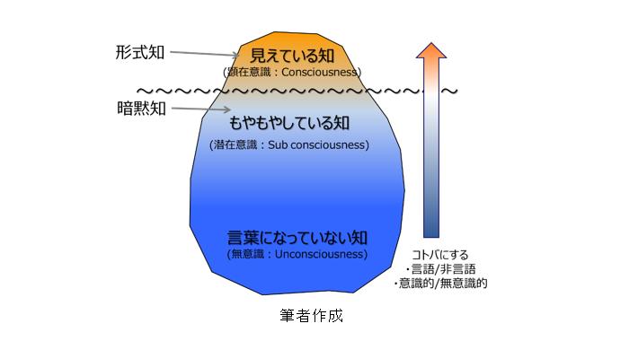 図1:氷山のメタファー