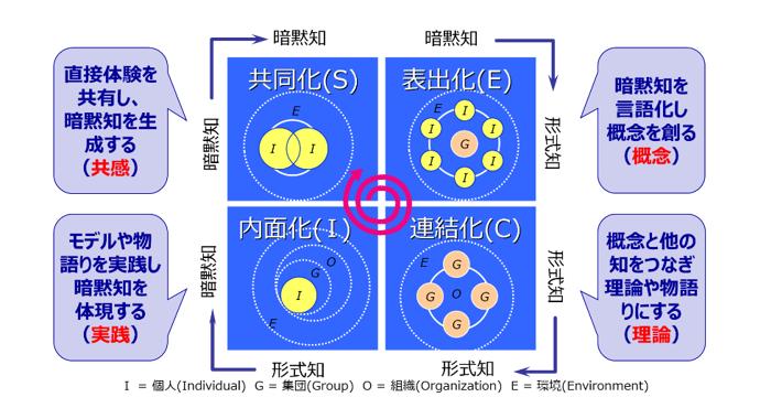 図2:SECIモデル