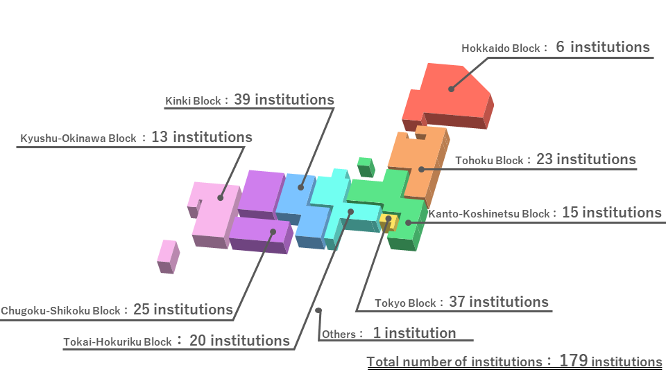 List of Participating Universities, Institutions